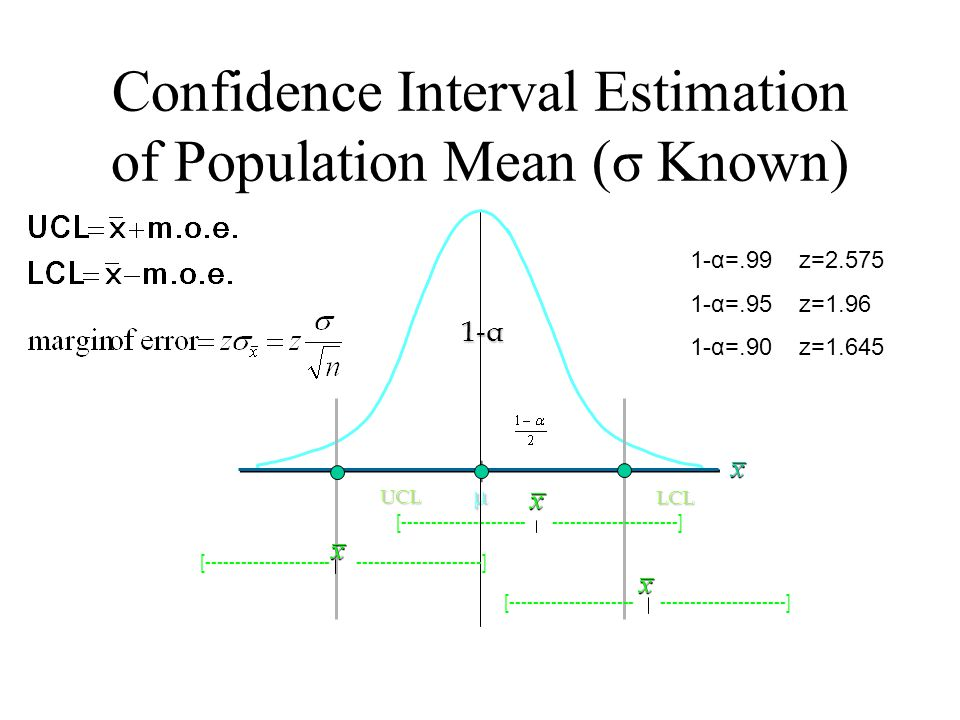Confidence Interval Estimation of Population Mean (σ Known)