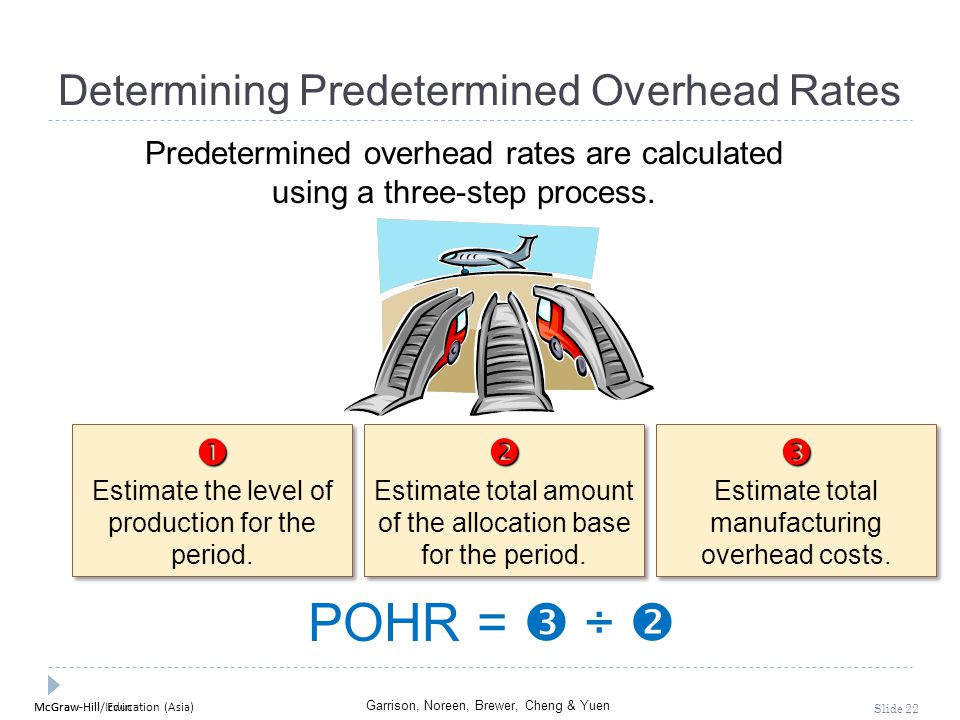 Determining Predetermined Overhead Rates