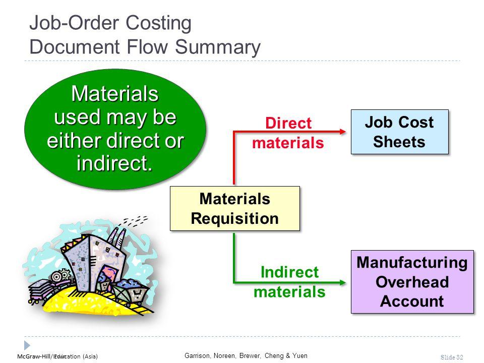 Job-Order Costing Document Flow Summary