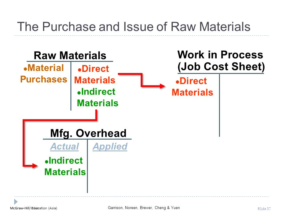 The Purchase and Issue of Raw Materials