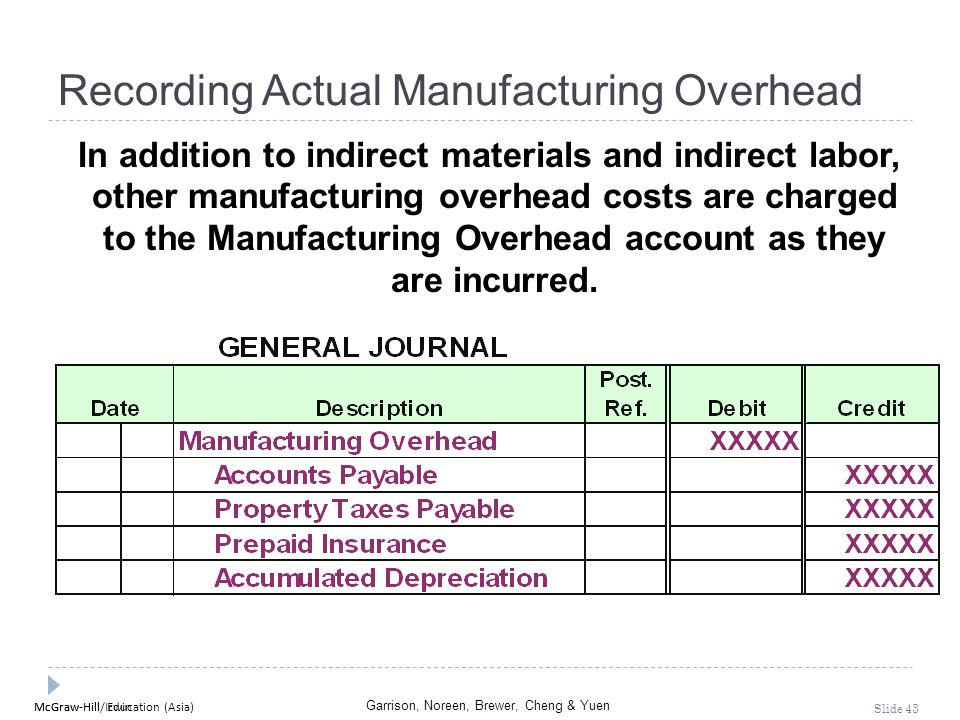 Recording Actual Manufacturing Overhead