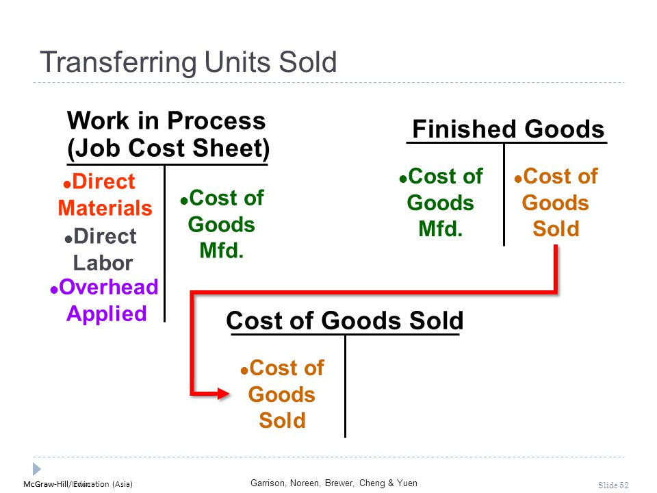 Transferring Units Sold