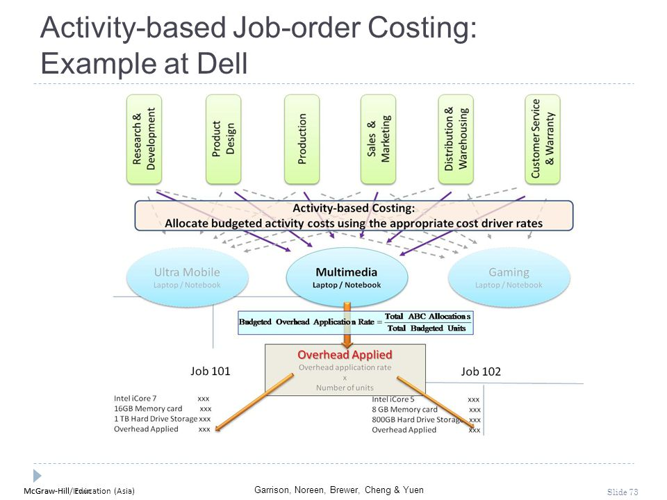 Activity-based Job-order Costing: Example at Dell