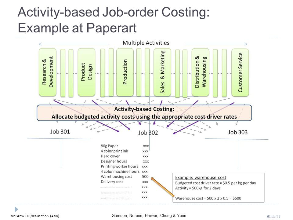 Activity-based Job-order Costing: Example at Paperart