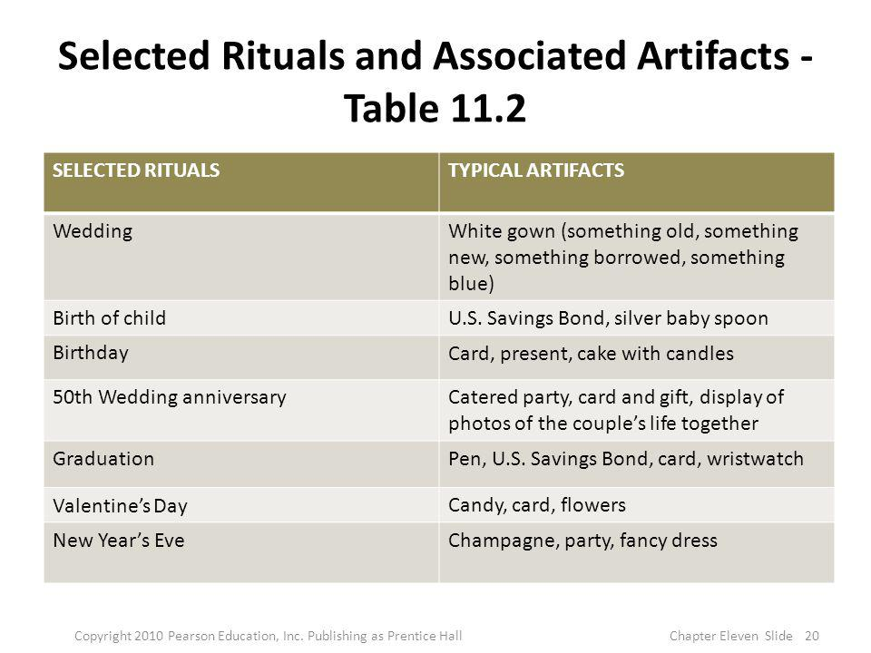 Selected Rituals and Associated Artifacts - Table 11.2