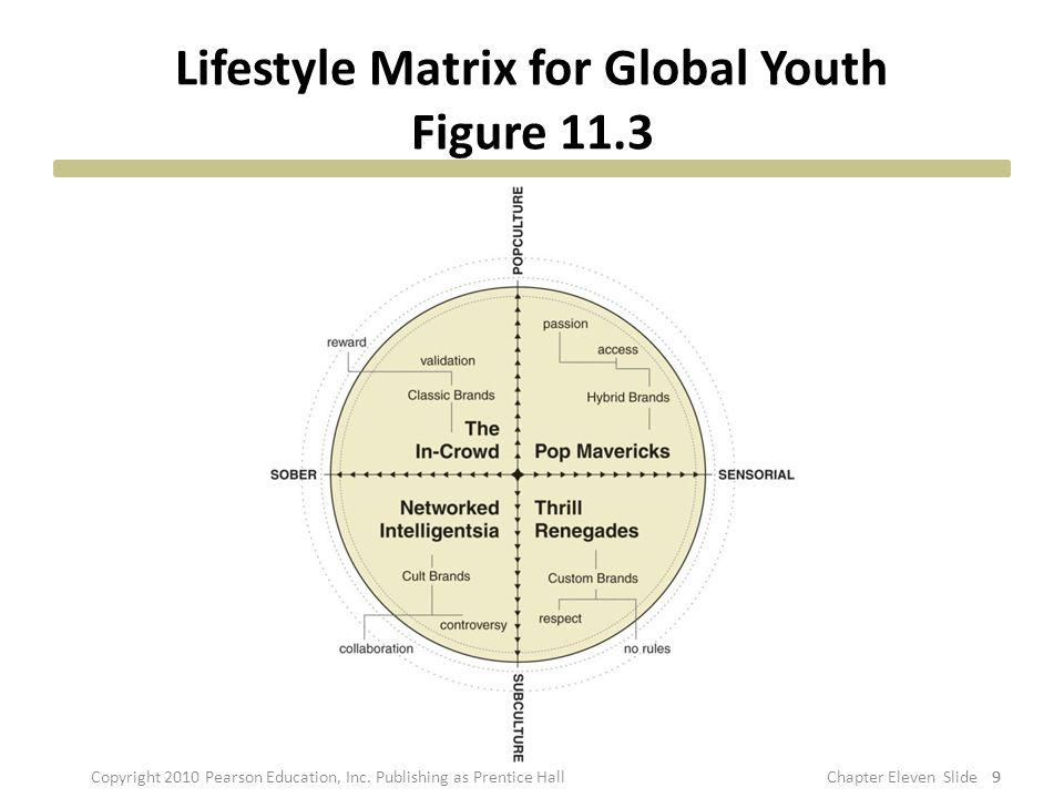 Lifestyle Matrix for Global Youth Figure 11.3