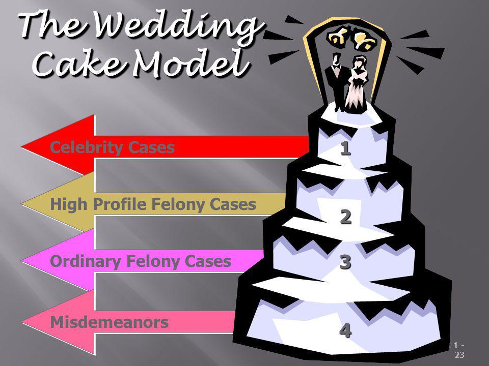 The Wedding Cake Model 1 2 3 4 Celebrity Cases