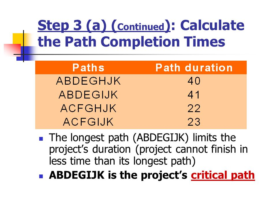 Step 3 (a) (Continued): Calculate the Path Completion Times