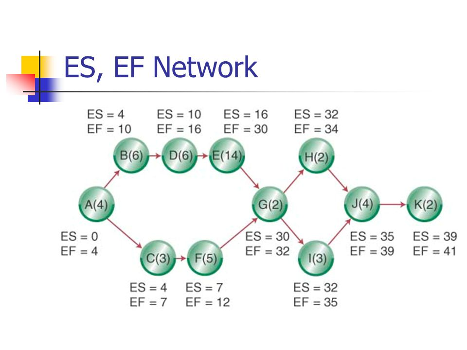 ES, EF Network