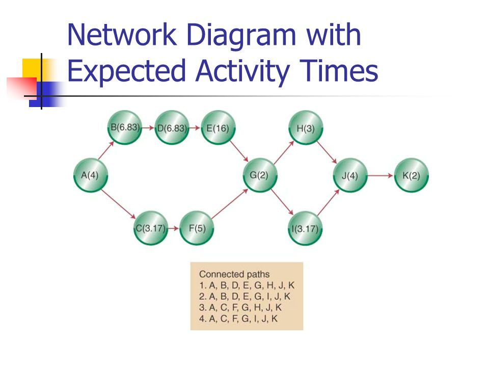 Network Diagram with Expected Activity Times