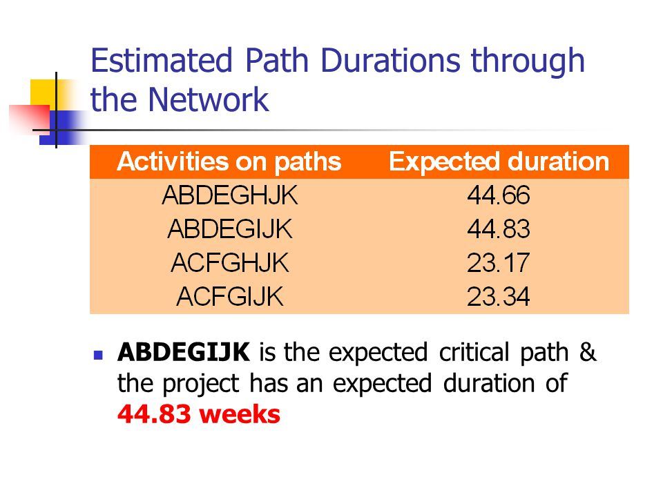 Estimated Path Durations through the Network