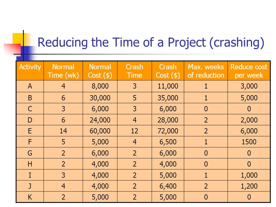 Reducing the Time of a Project (crashing)