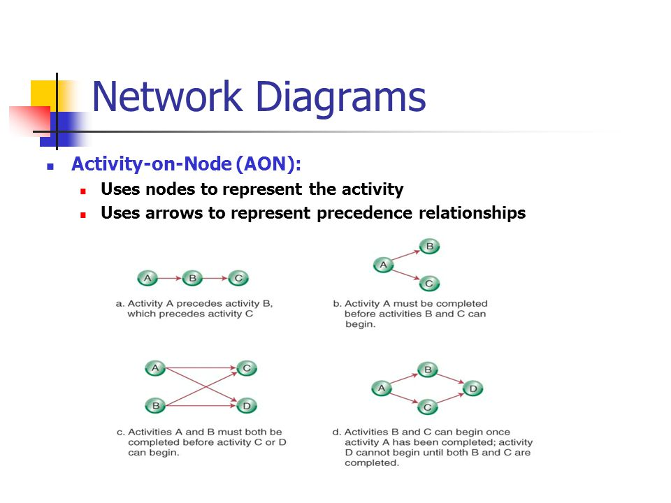 Network Diagrams Activity-on-Node (AON):