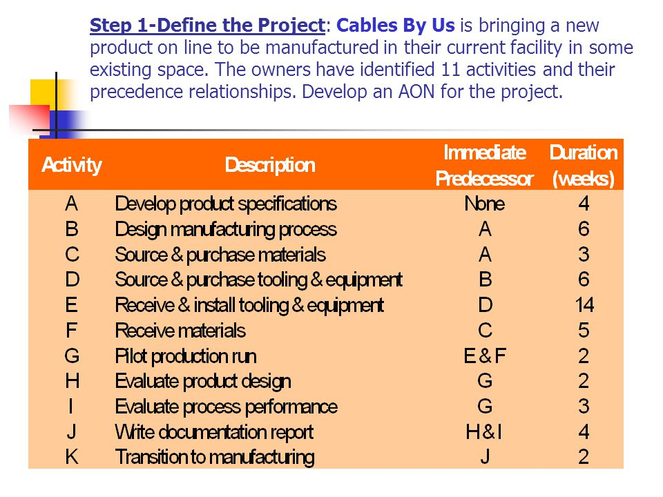 Step 1-Define the Project: Cables By Us is bringing a new product on line to be manufactured in their current facility in some existing space.