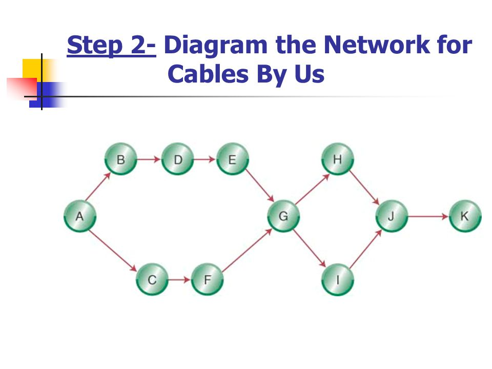 Step 2- Diagram the Network for Cables By Us