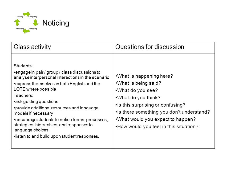 Noticing Class activity Questions for discussion