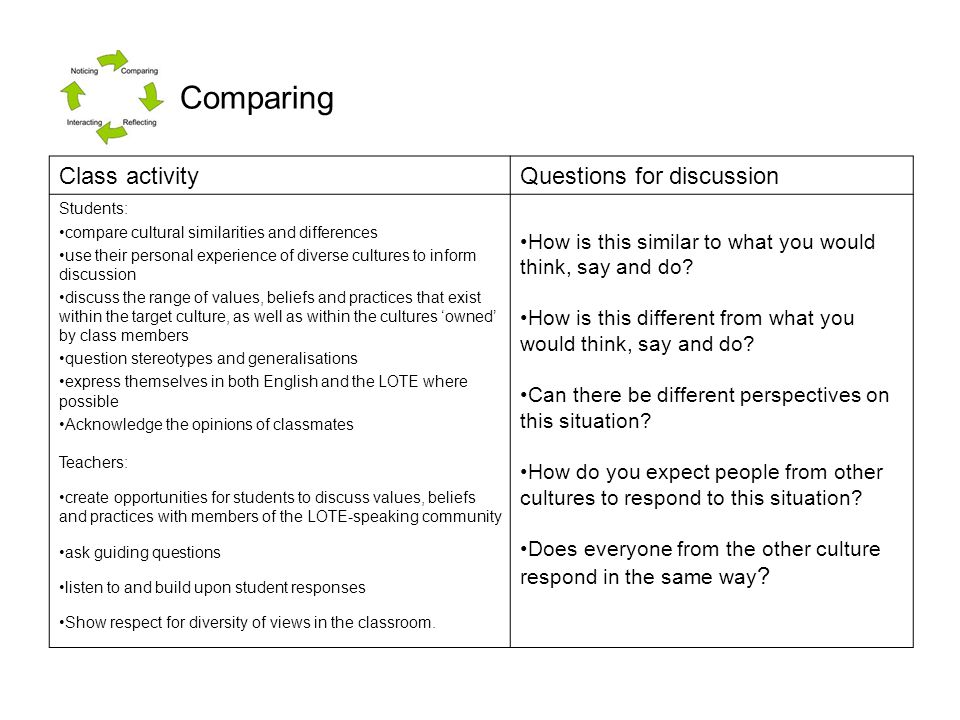 Comparing Class activity Questions for discussion