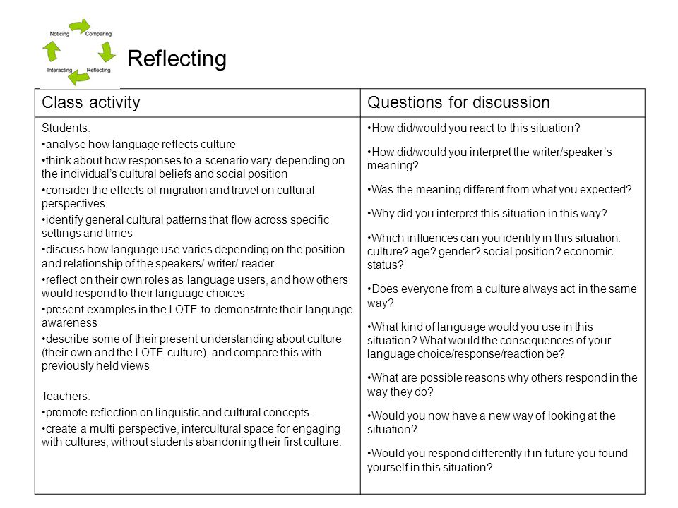 Reflecting Class activity Questions for discussion Students: