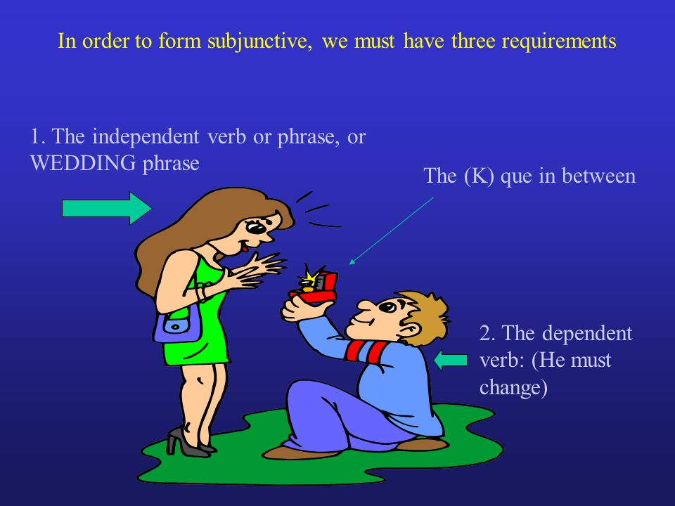 In order to form subjunctive, we must have three requirements