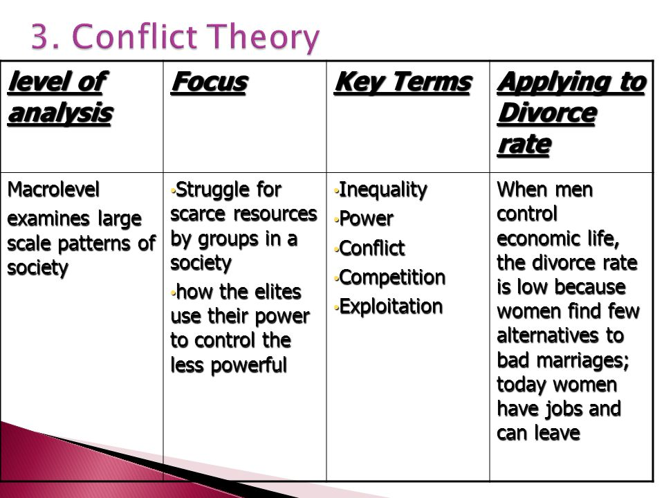 3. Conflict Theory level of analysis Focus Key Terms