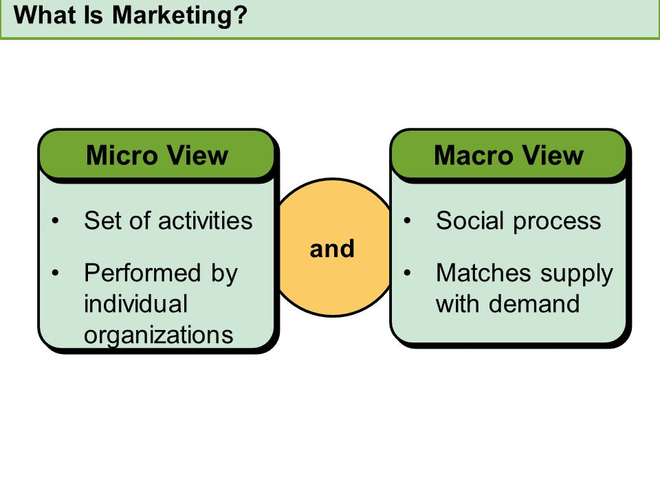 Micro View Macro View What Is Marketing Set of activities