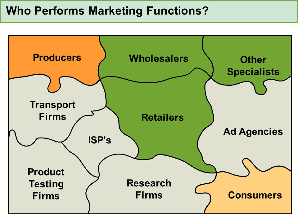 Who Performs Marketing Functions