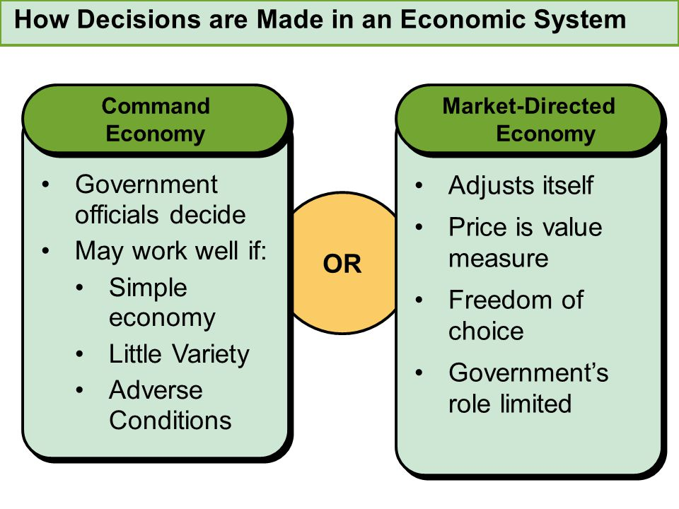 How Decisions are Made in an Economic System