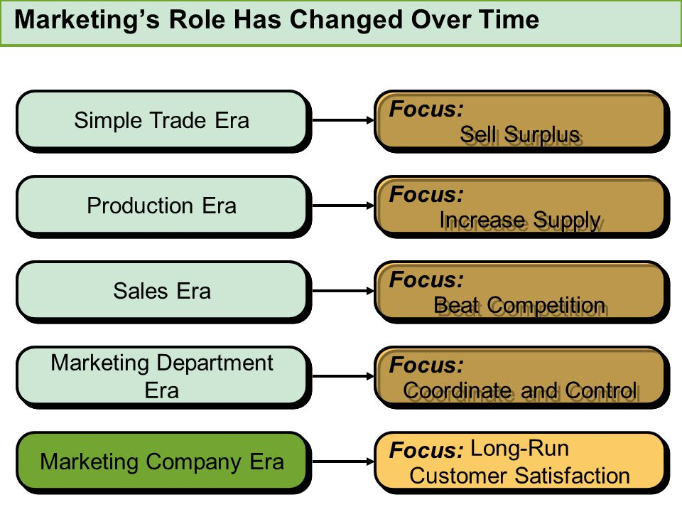 Marketing's Role Has Changed Over Time
