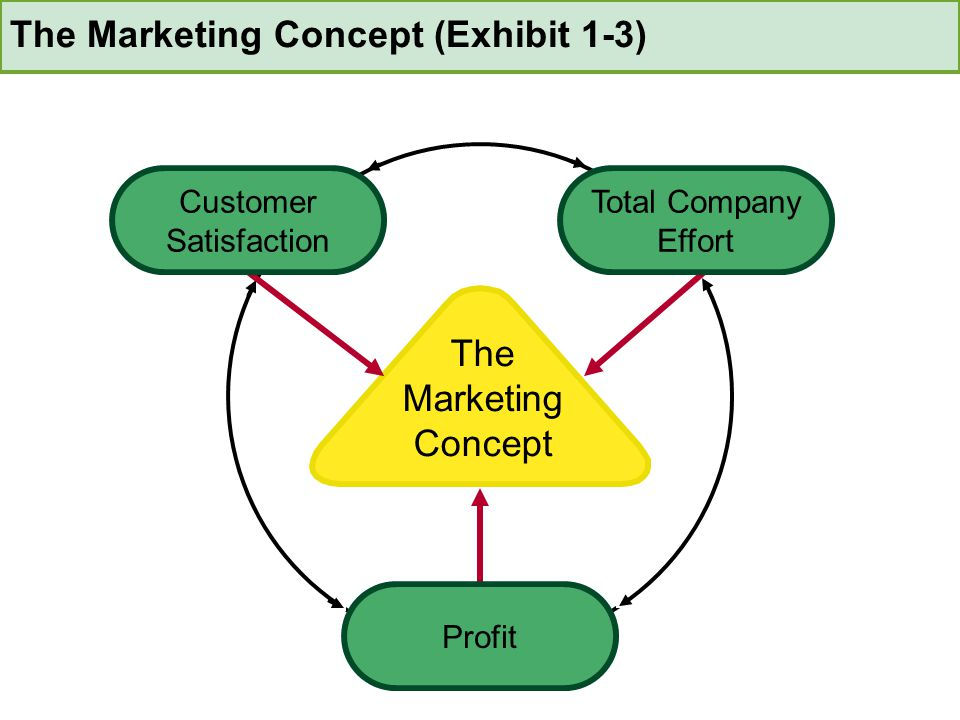 The Marketing Concept (Exhibit 1-3)