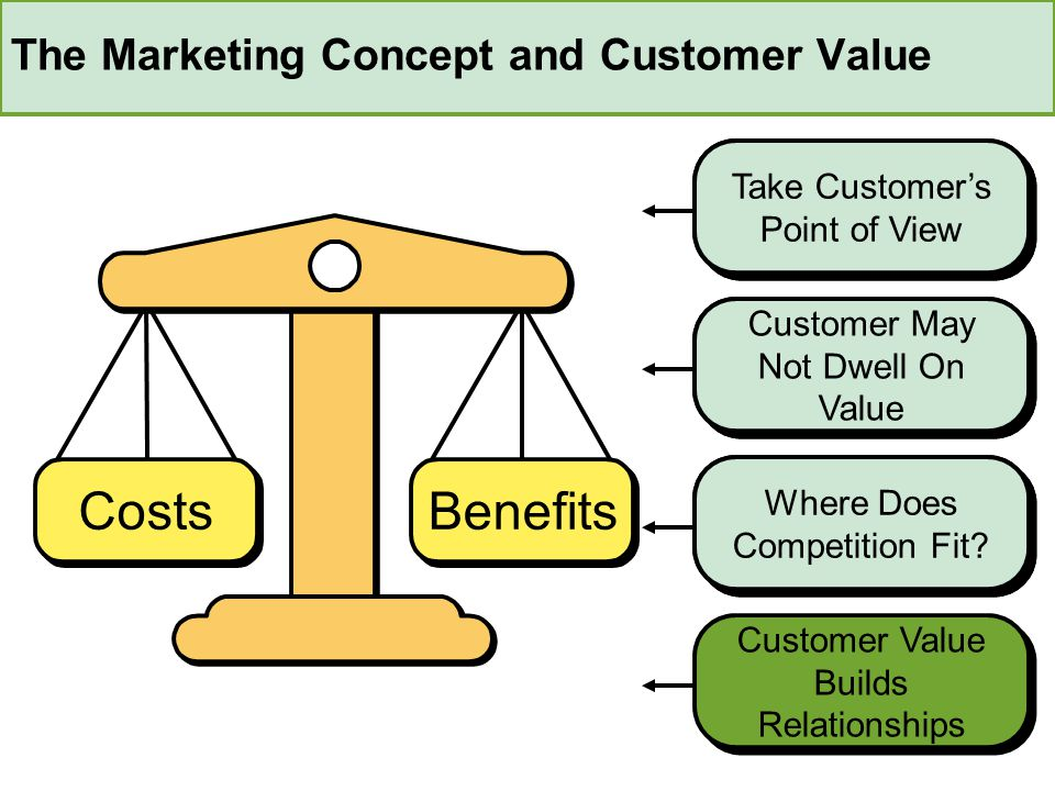 The Marketing Concept and Customer Value