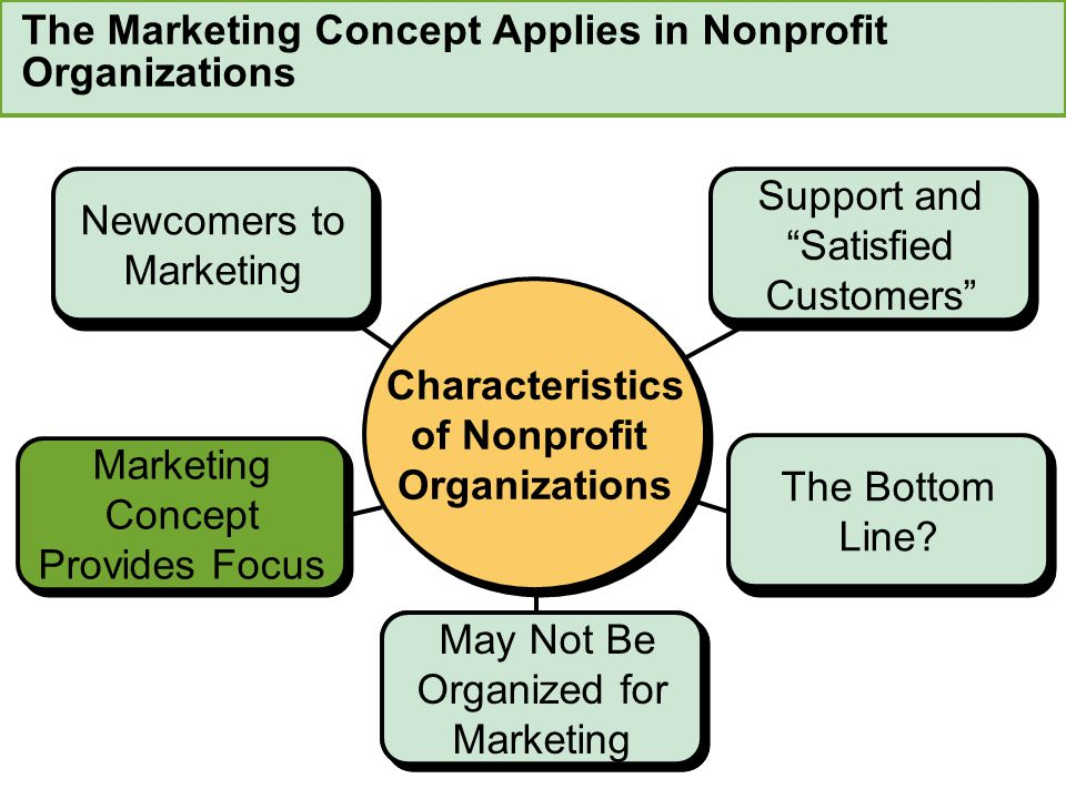 The Marketing Concept Applies in Nonprofit Organizations