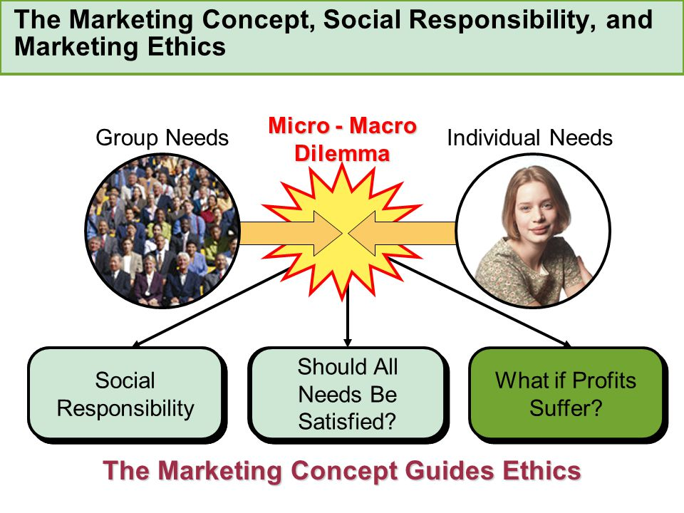 The Marketing Concept, Social Responsibility, and Marketing Ethics
