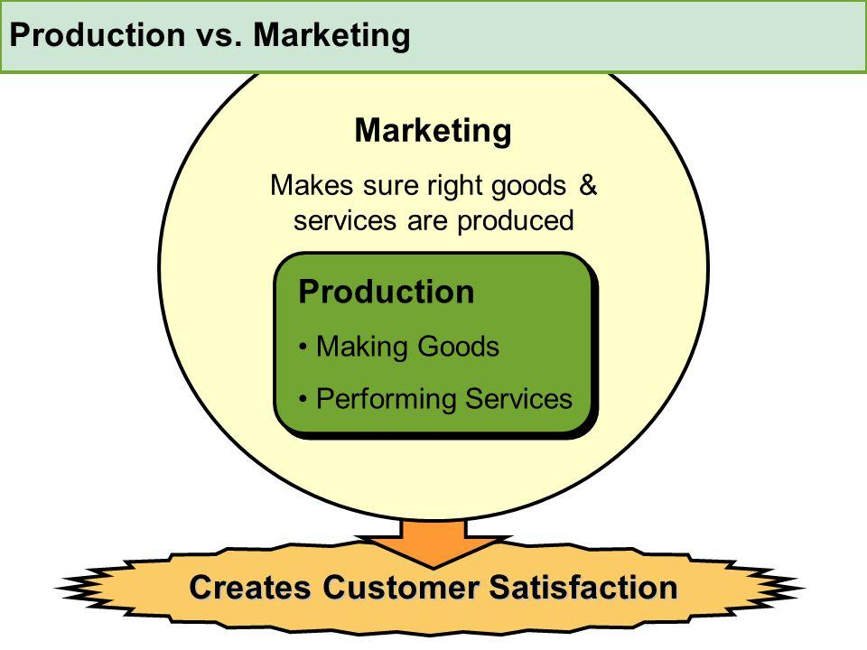 Production vs. Marketing