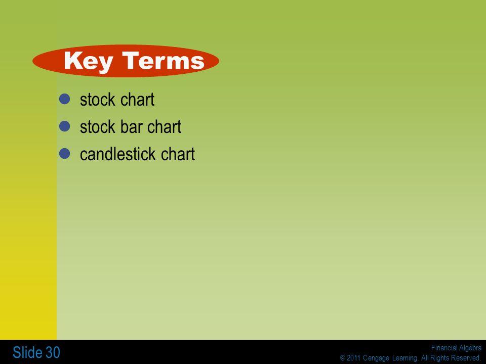 Key Terms stock chart stock bar chart candlestick chart