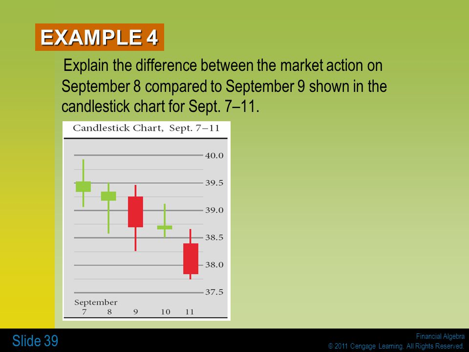 EXAMPLE 4 Explain the difference between the market action on September 8 compared to September 9 shown in the candlestick chart for Sept.