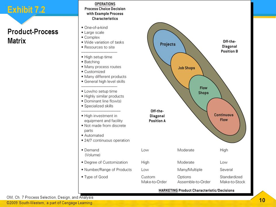 Exhibit 7.2 Product-Process Matrix