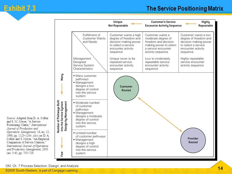 Exhibit 7.3 The Service Positioning Matrix