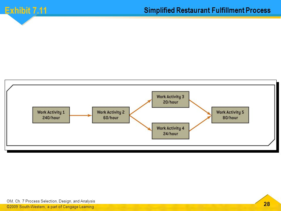 Exhibit 7.11 Simplified Restaurant Fulfillment Process
