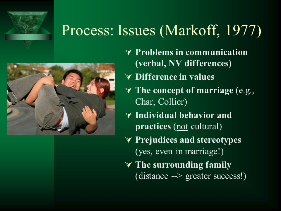Process: Issues (Markoff, 1977)