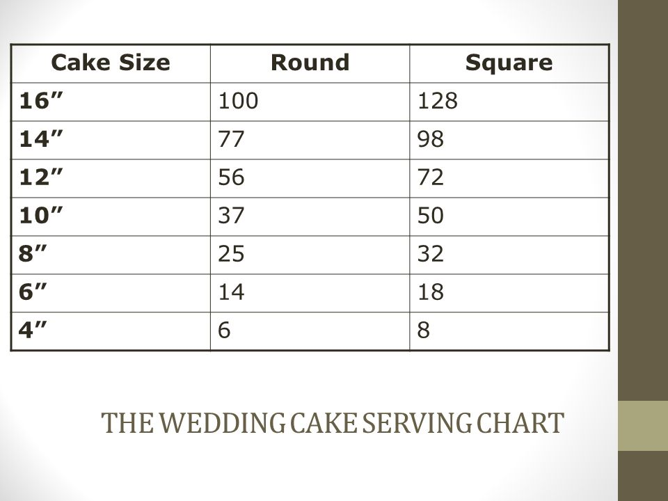 The Wedding Cake Serving Chart