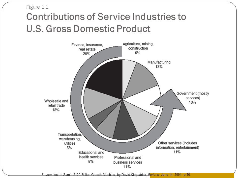 Figure 1. 1 Contributions of Service Industries to U. S