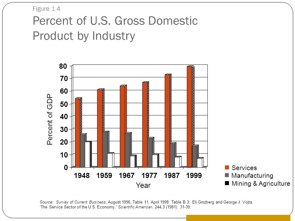 Figure 1.4 Percent of U.S. Gross Domestic Product by Industry