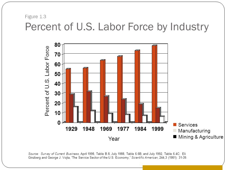 Figure 1.3 Percent of U.S. Labor Force by Industry