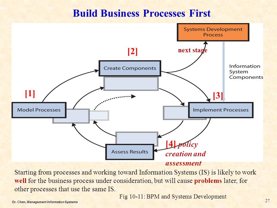 Build Business Processes First