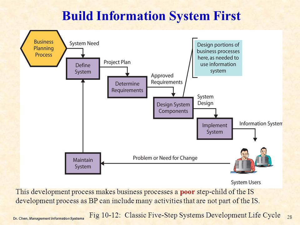 Build Information System First