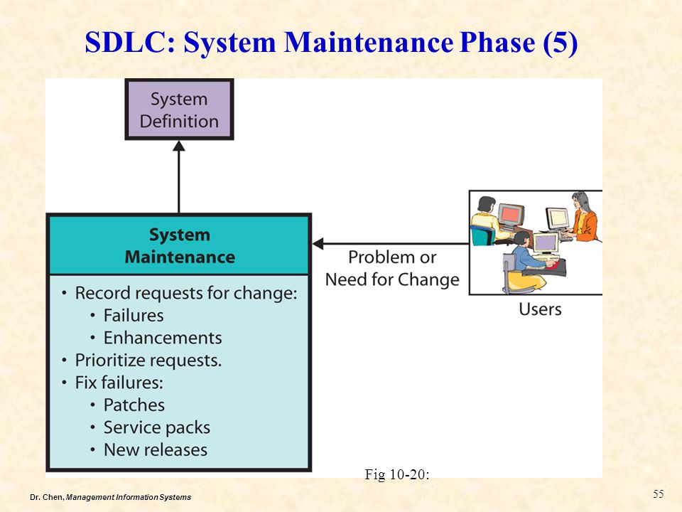 SDLC: System Maintenance Phase (5)
