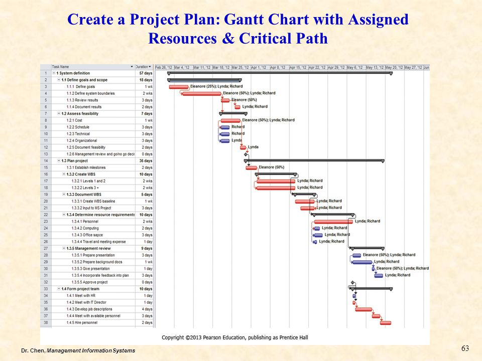 Create a Project Plan: Gantt Chart with Assigned Resources & Critical Path