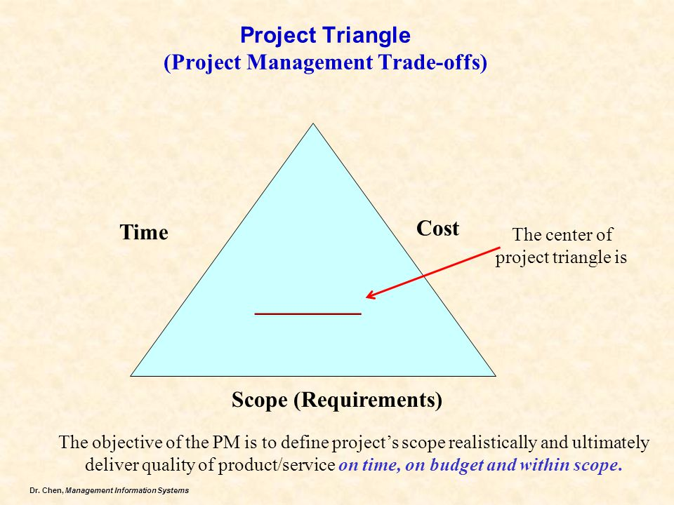 Project Triangle (Project Management Trade-offs)