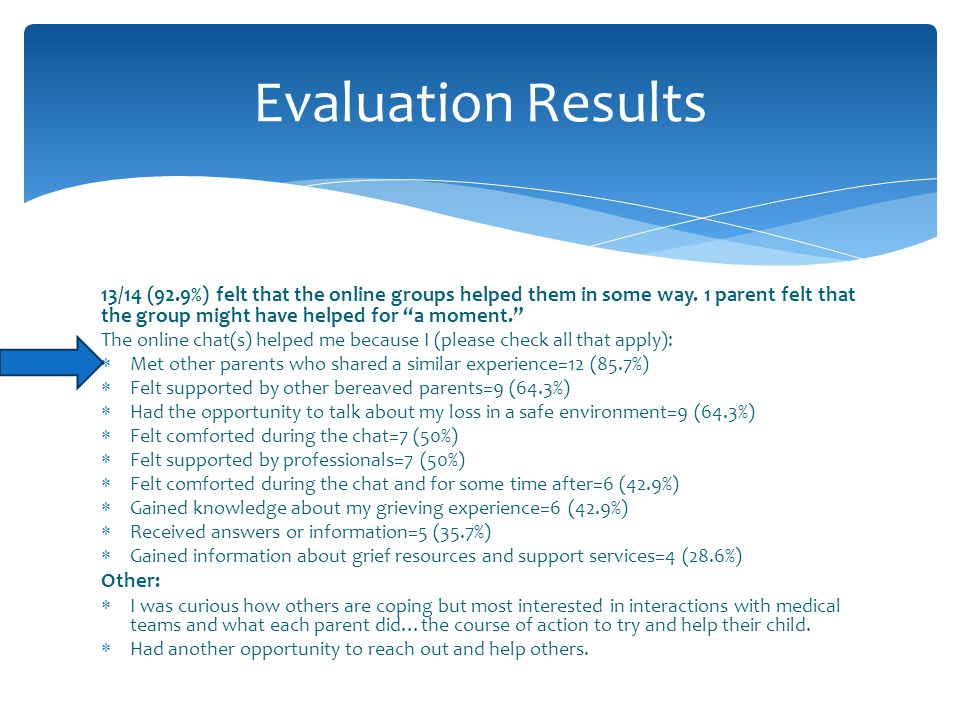 Evaluation Results 13/14 (92.9%) felt that the online groups helped them in some way. 1 parent felt that the group might have helped for a moment.