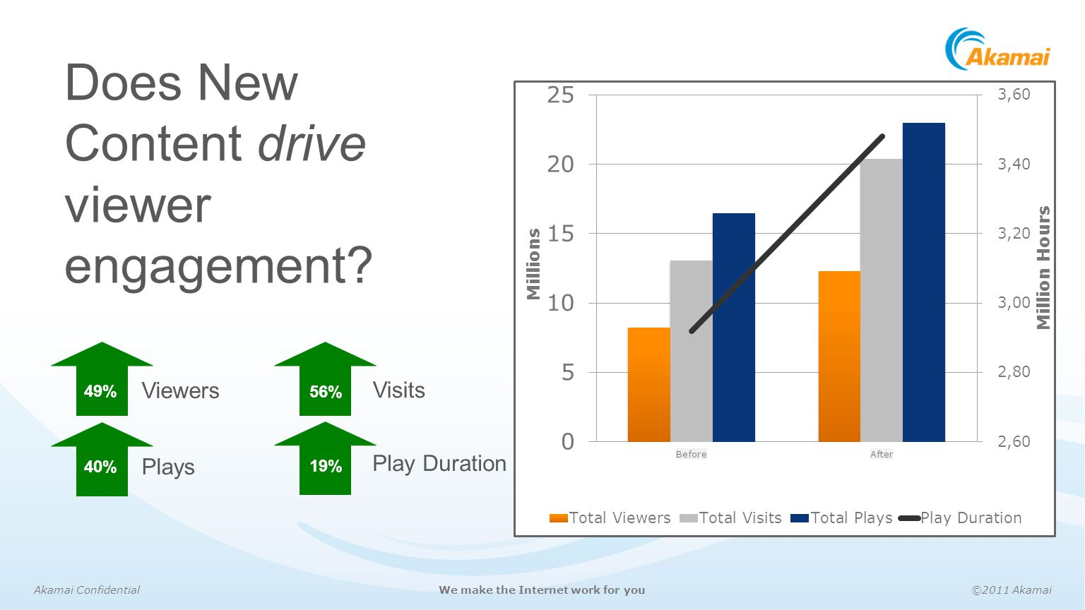 Does New Content drive viewer engagement